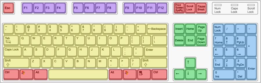 Utilisation du clavier windows toutes versions for Les parties du clavier